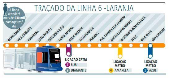 Linha 6-Laranja teria três ligações com outros ramais