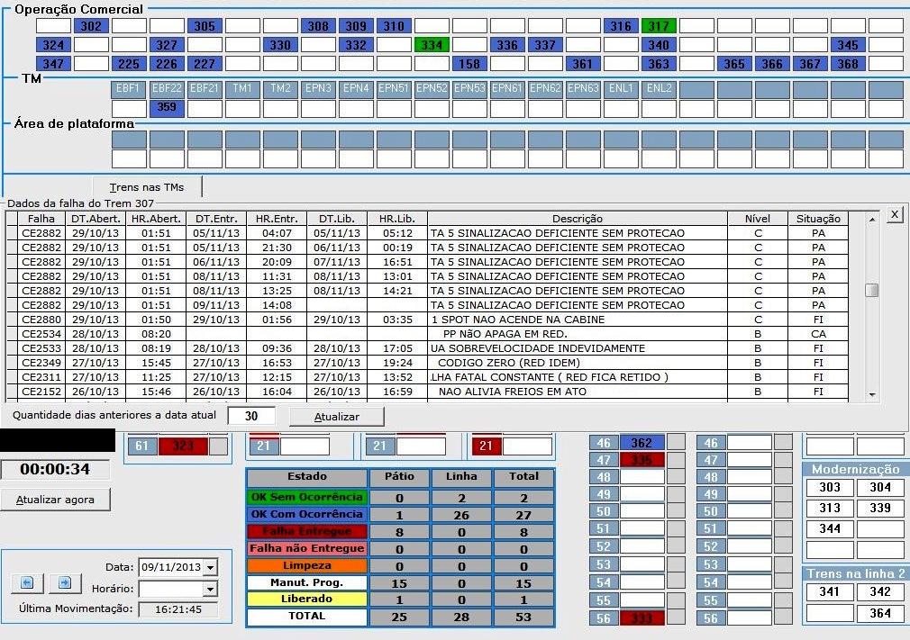 Reprodução do Sistema de Controle de Falhas do Metrô de São Paulo. O trem K07 registrou 360 falhas em 30 dias.