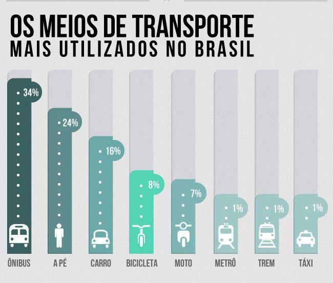 Fonte: portal The City Fix Brasil